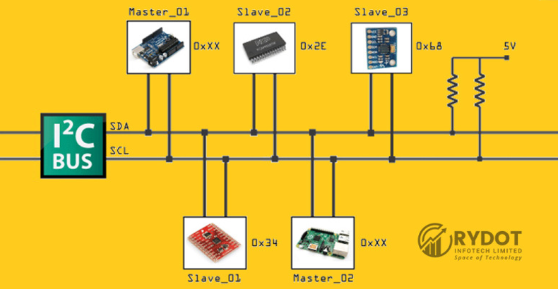 What is I2C — Inter-Integrated Circuit?