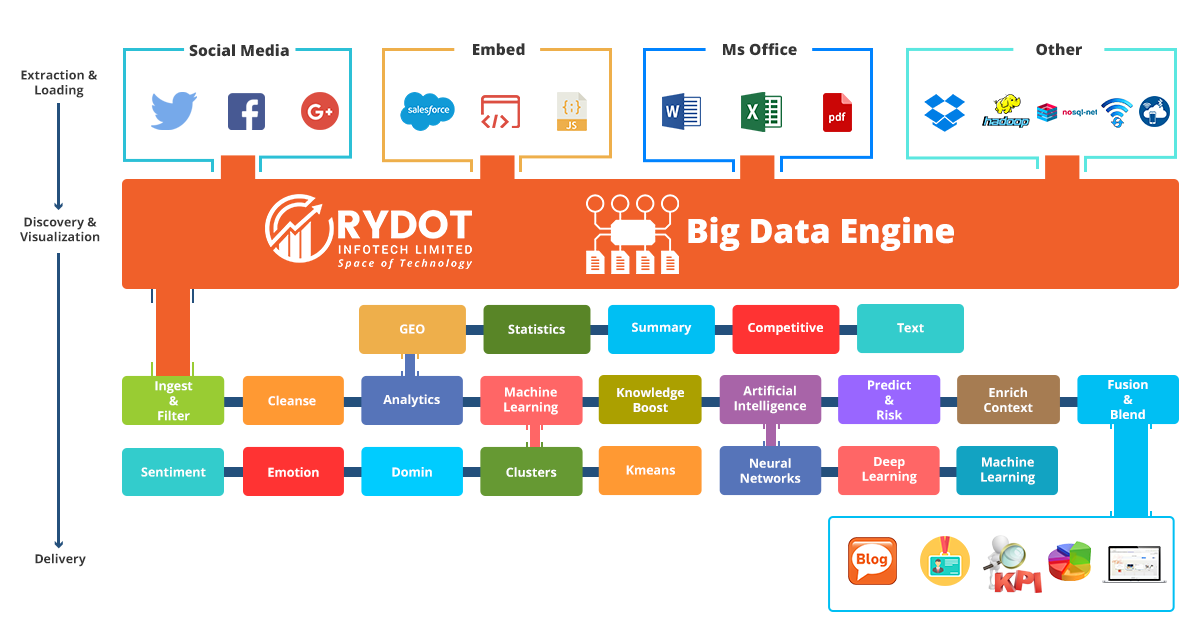 Big Data Engine